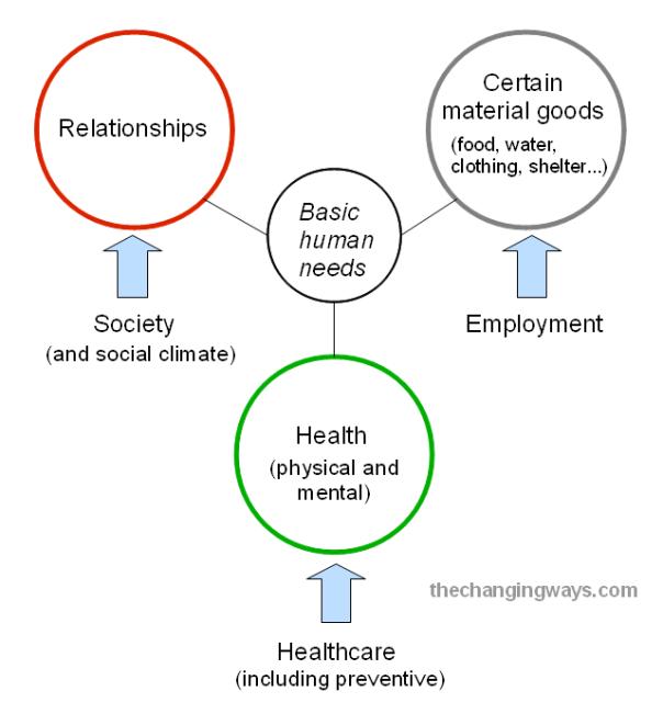 Basic human needs