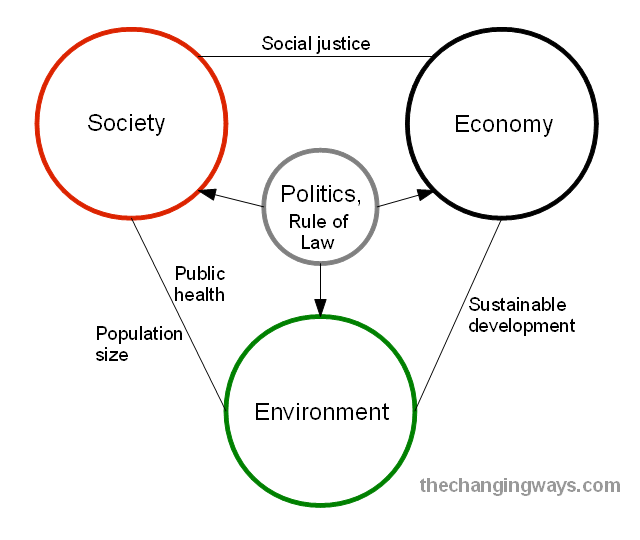 the impact of environment change to economic development population growth and globalization How population size and growth, environmental change and development impact of population growth on population growth and economic development.