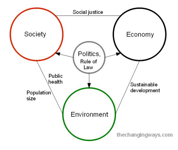 Society, economy, environment